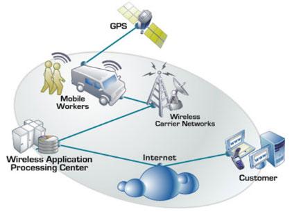 ระบบ GPS Tracking