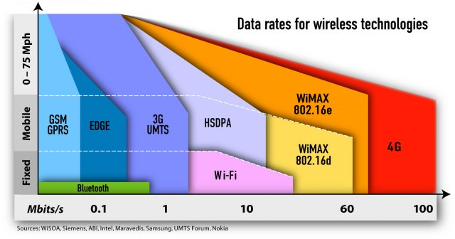 http://www.servcomp.co.th/solution/WiMax_part2/pic/mobile.jpg