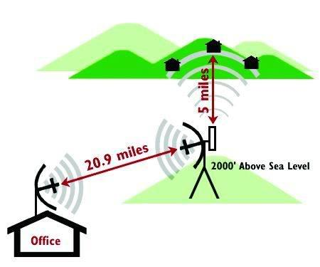 http://www.servcomp.co.th/solution/WiMax_part2/pic/WiMax_overview2.jpg