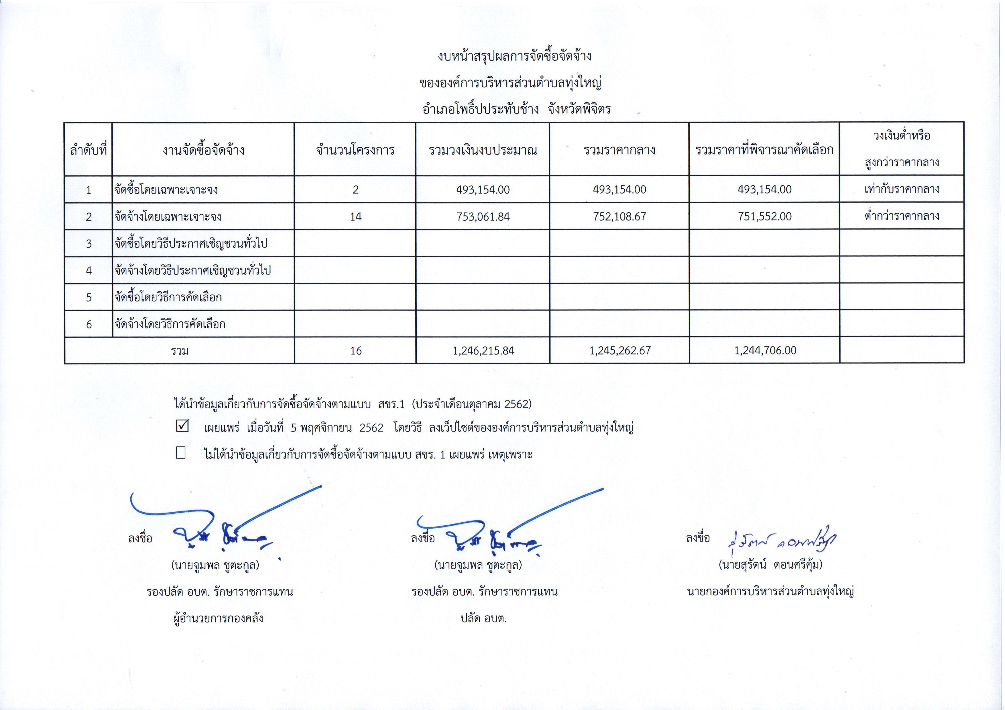 สรุปผลจัดซื้อจัดจ้าง เดือน ตุลาคม 2562