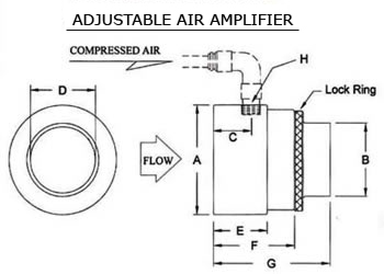Air Amplifier - Adjustable Air Amplifier 2