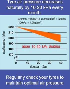 Check your tyres once a month to maintainperformance and ensure safety.