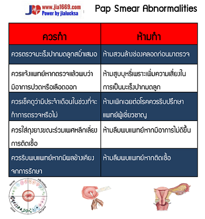 Pap Smear Abnormalities