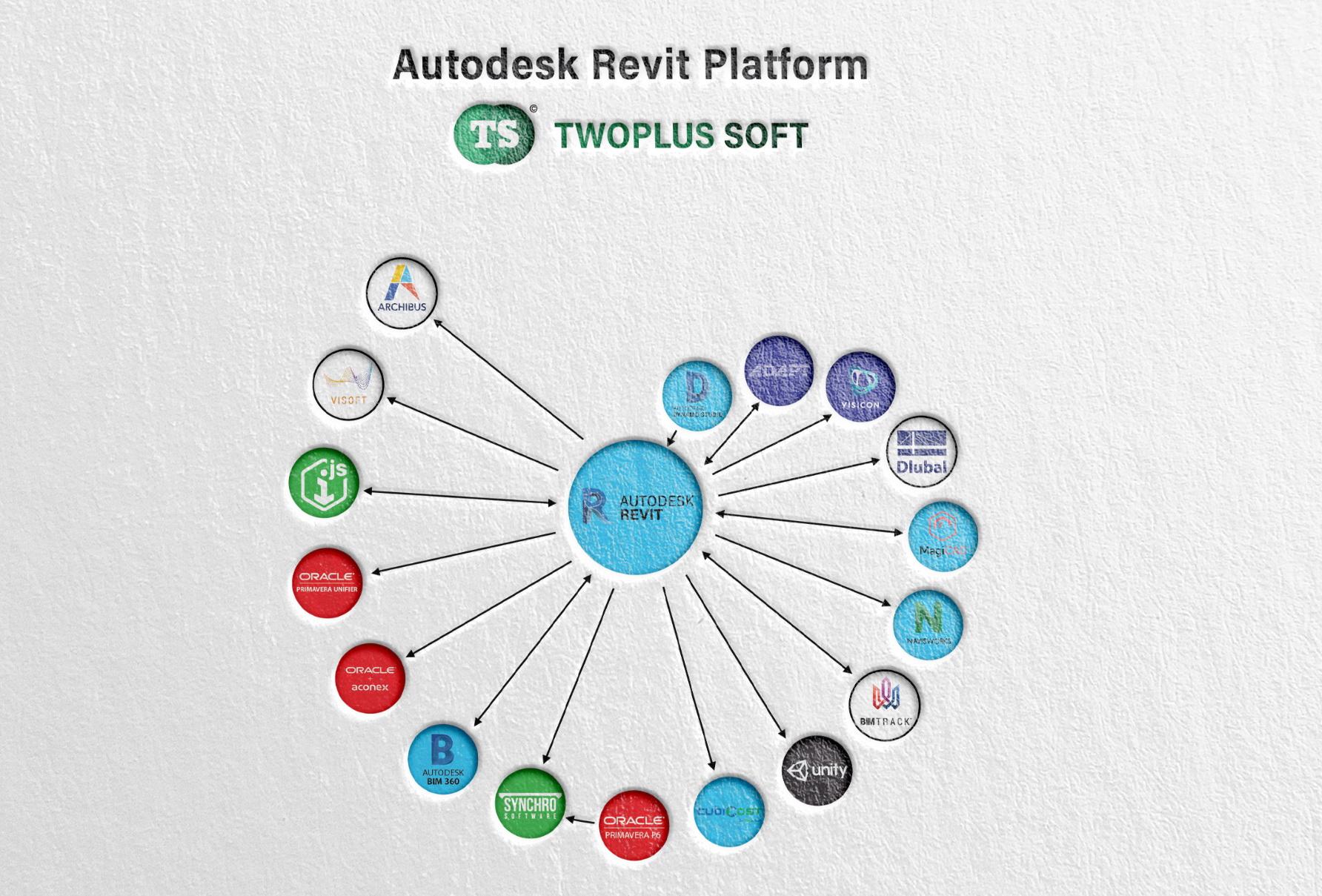 Twoplus Revit Platform