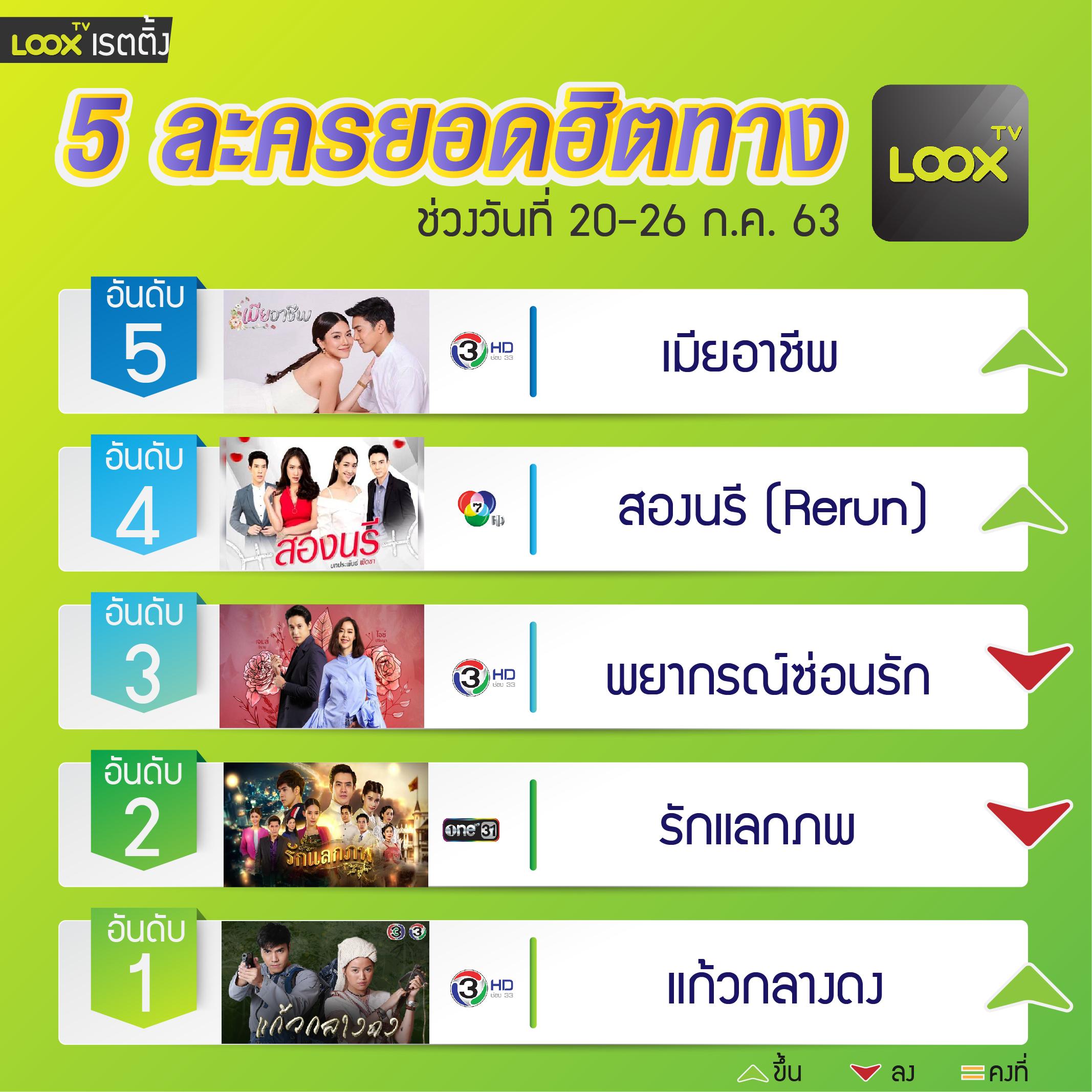 5 อันดับฮอตฮิตบน  LOOX TV  วันที่20-26 ก.ค. 63