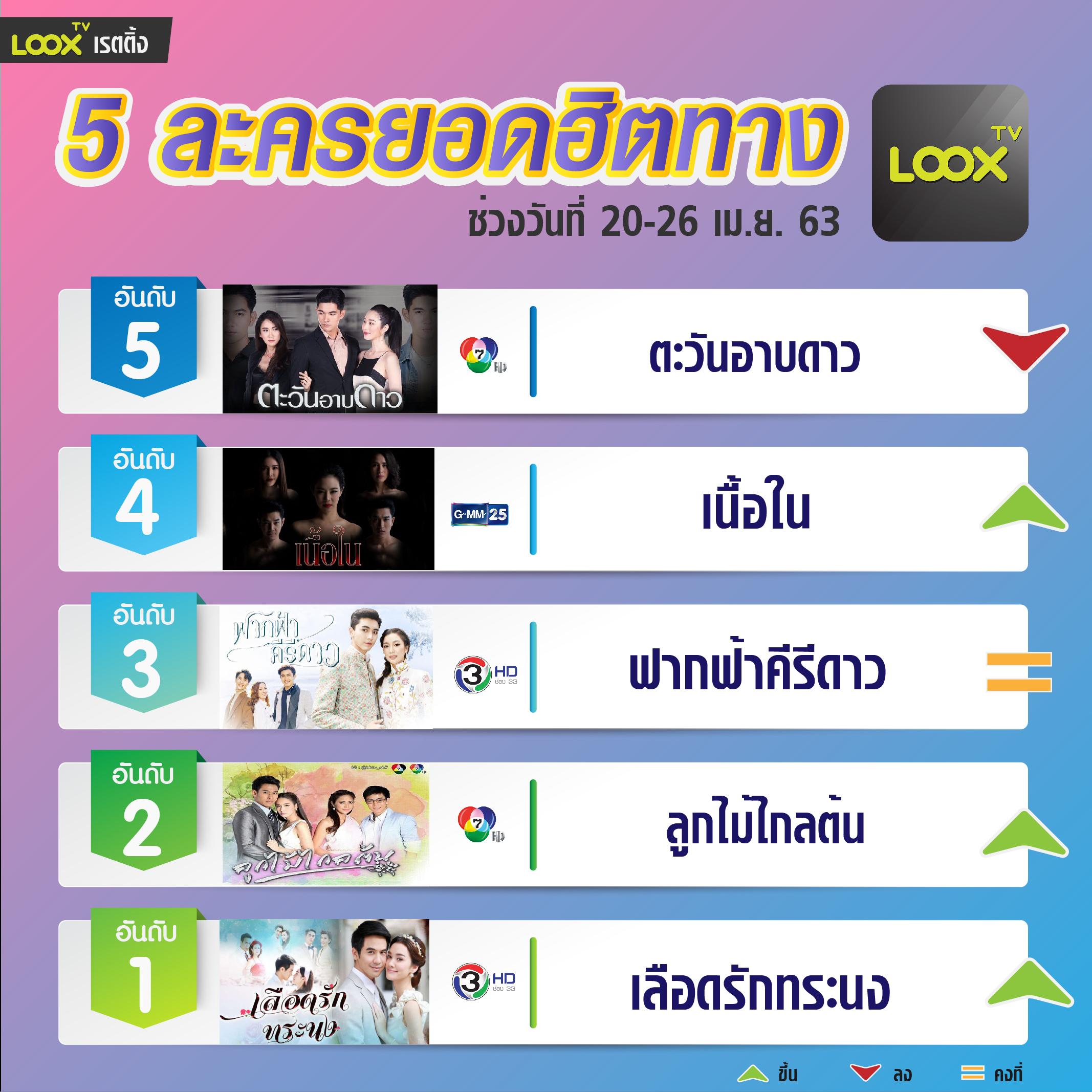 5 อันดับฮอตฮิตบน  LOOX TV  วันที่ 20-26 เม.ย.63