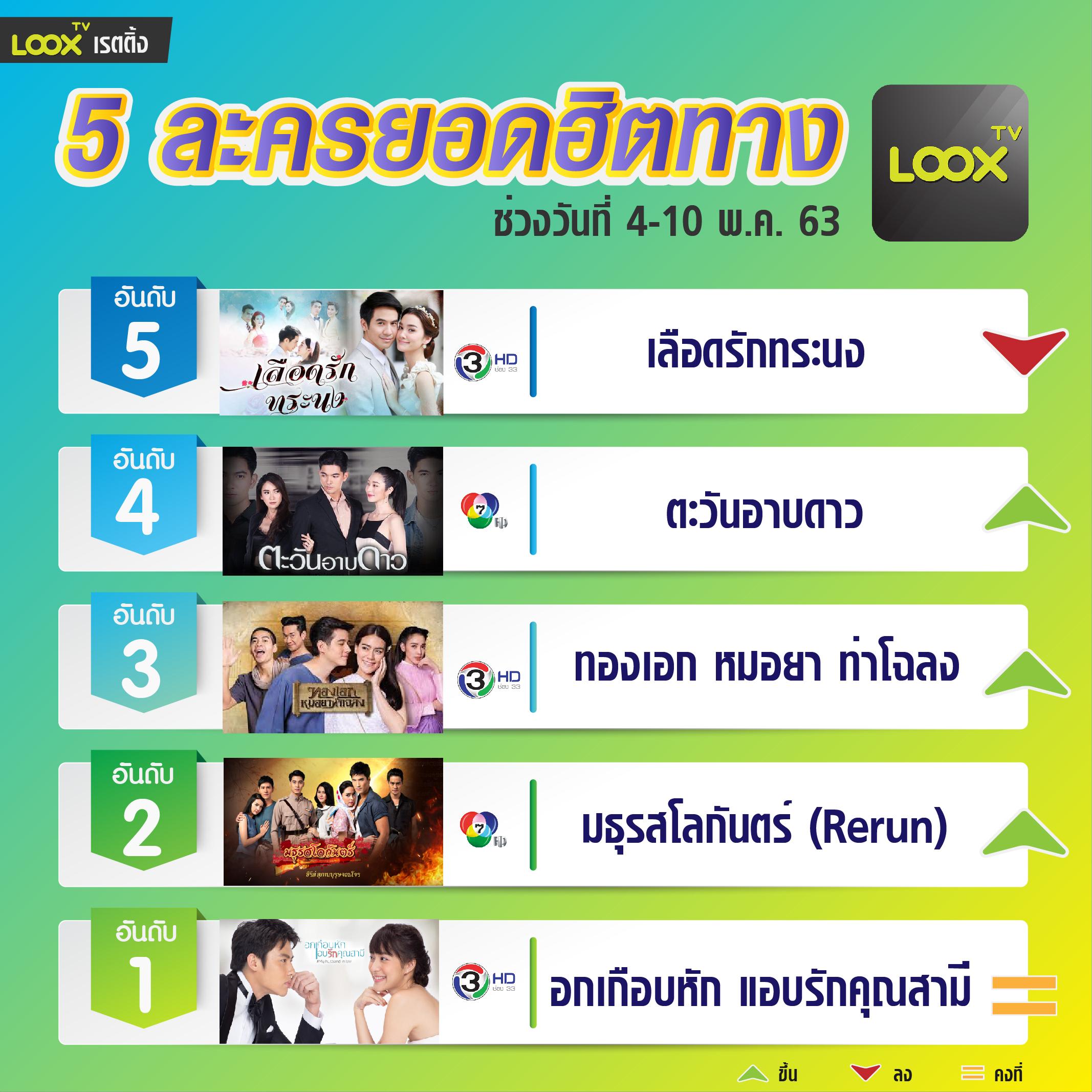 5 อันดับฮอตฮิตบน  LOOX TV  วันที่ 4-10  พ.ค. 63