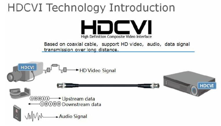 ทำไมต้องใช้ HD-CVI? มันดีกว่ายังไง