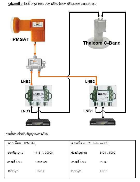 LNB-KU Band IPM รุ่น BLK121  One Cable Solution LNB VH2in1 หัวเดียวจบไม่ต้องใช้มัลติสวิตช์