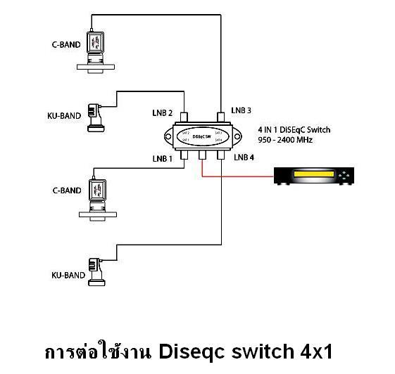 D41 IPM DiSEqC Switch 4x1 IPM HD support