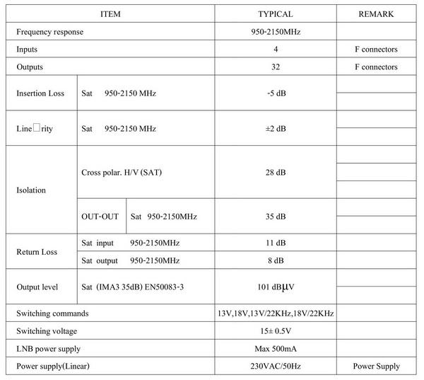 มัลติสวิตช์ Multi Switch INFOSAT 4x32 รุ่น INFO 4x32 (เข้า 4 ออก 32)
