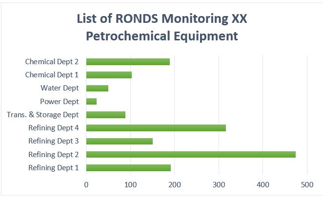 Petrochemical enterprise equipment management under the view of Big Data.