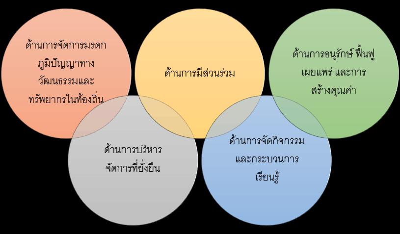 ภาพที่ 2 องค์ประกอบของการพัฒนาชุมชนท่องเที่ยวเชิงวัฒนธรรม ที่มา : วรพงศ์ ผูกภู่ และคณะ (2564, น.266)