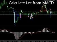 EA Calculate Lot from MACD บอทเทรด Forex