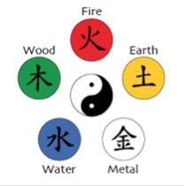 คิ้ว 5ธาตุ หวูซิง Wu-Xing (Five Elements)