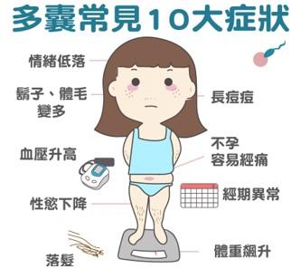多囊卵巢综合症能生宝宝吗?