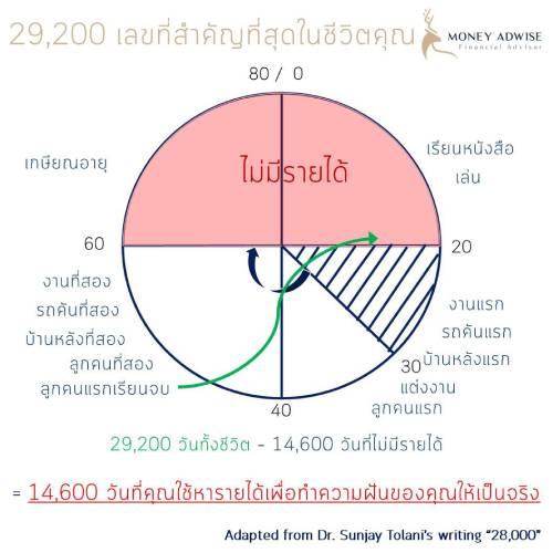 29200 เลขที่สำคัญที่สุดในชีวิต