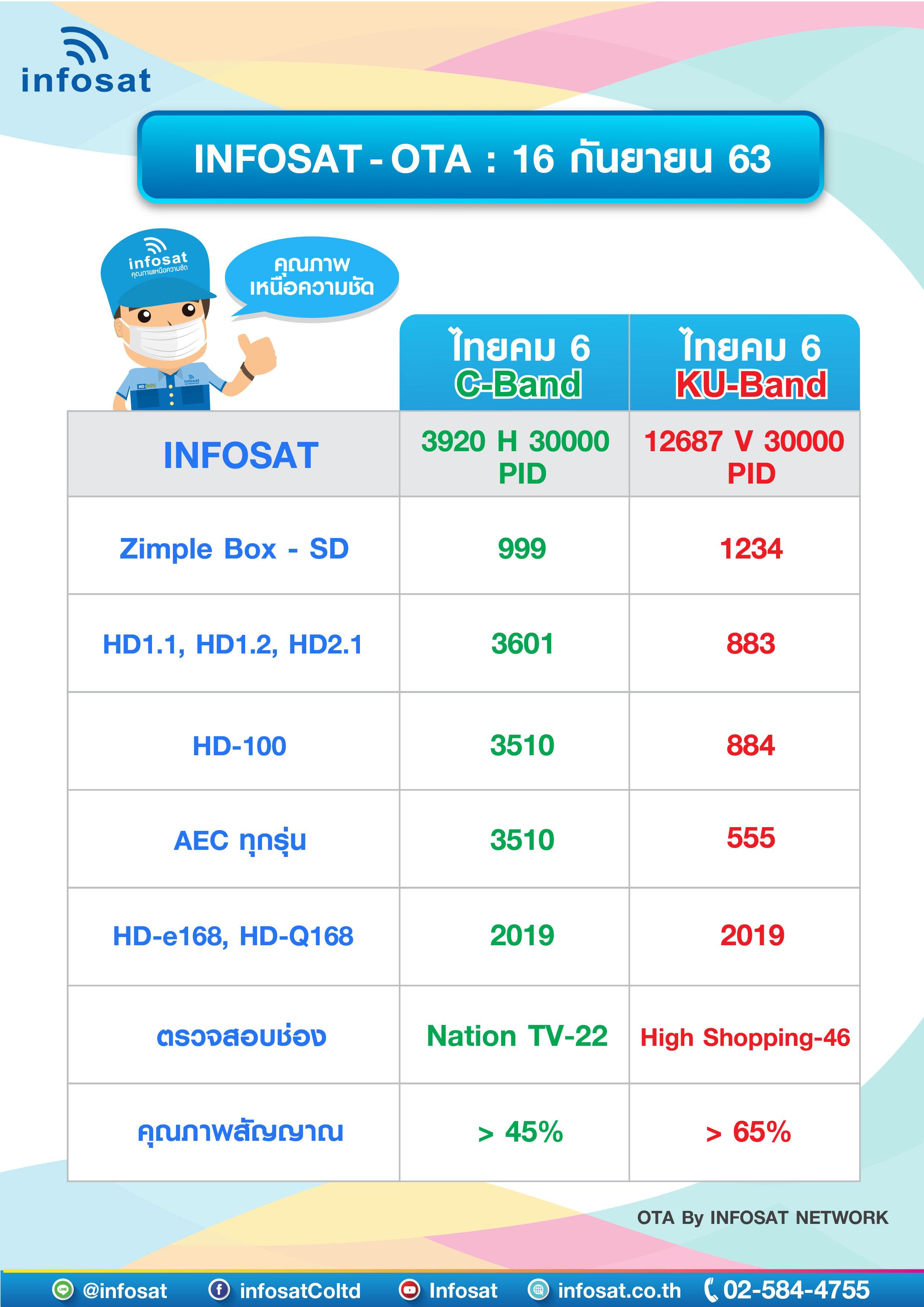 OTA Frequency of September 2020