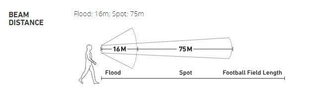 biolite - headlamp beam distance