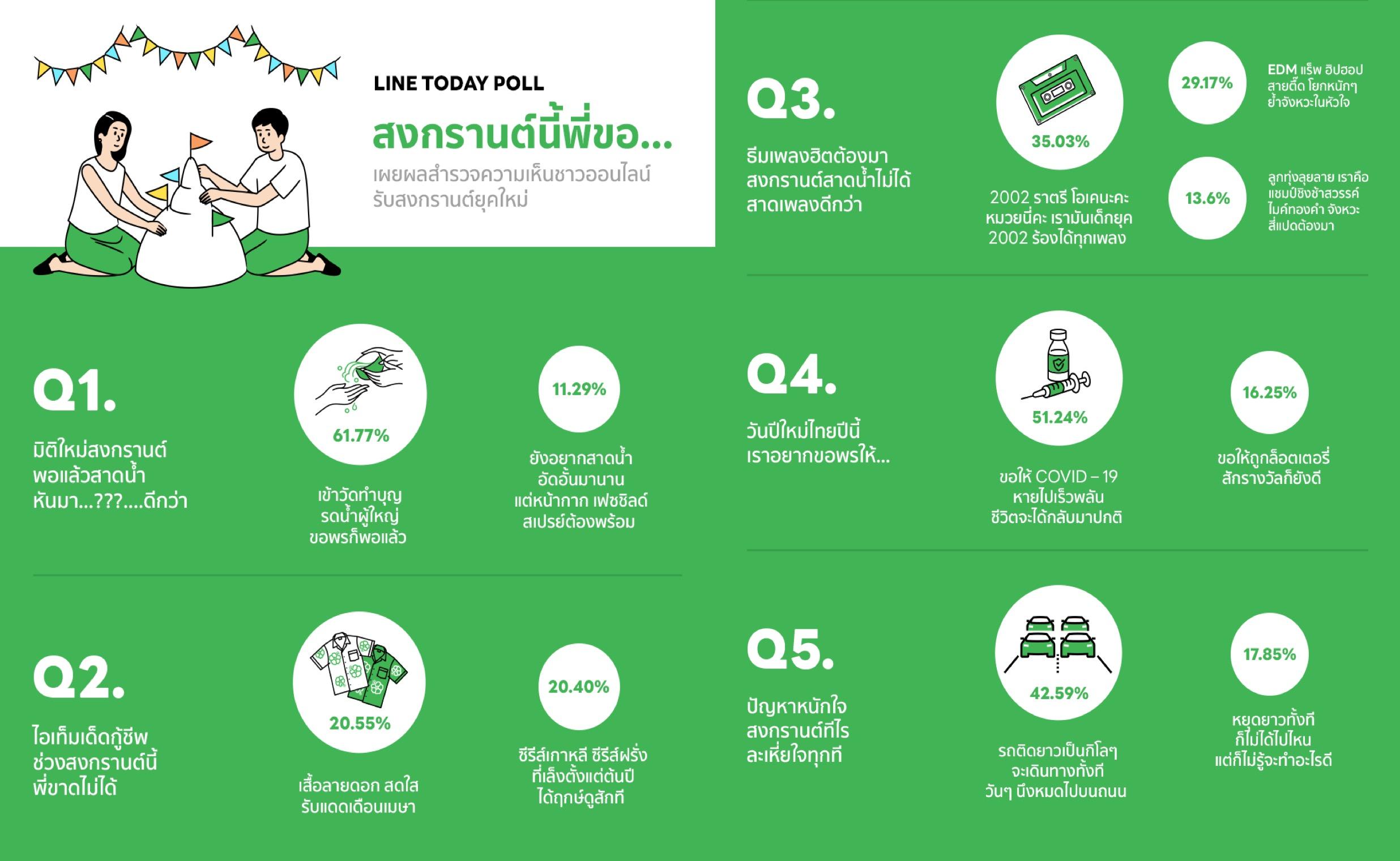 """เปิดผลสำรวจชาวเน็ต กับโพล """"สงกรานต์ยุคใหม่ 2564"""" โดย LINE TODAY POLL"""