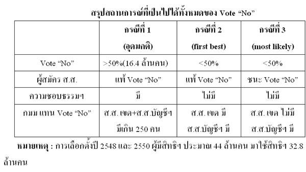 """เมื่อพันธมิตรฯ จะ Vote """"No"""" ตอนที่ 2 (6/4/54)"""