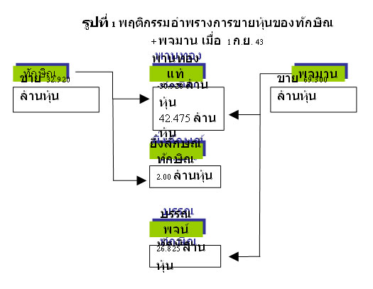 คำถามที่ยิ่งลักษณ์ต้องตอบ (25/5/2554)