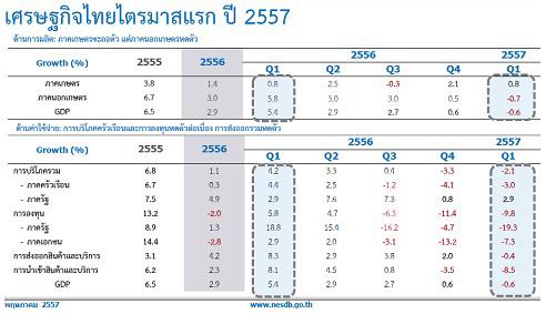 คมดาบซากุระ 2 : เศรษฐกิจไทยกำลังจะตาย โดย ชวินทร์ ลีนะบรรจง และ สุวินัย ภรณวลัย (21 พฤษภาคม 2557)