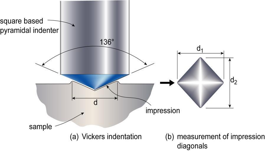 Vicker Hardness test