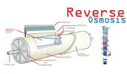 ระบบกรองน้ำ  RO (Reverse Osmosis)