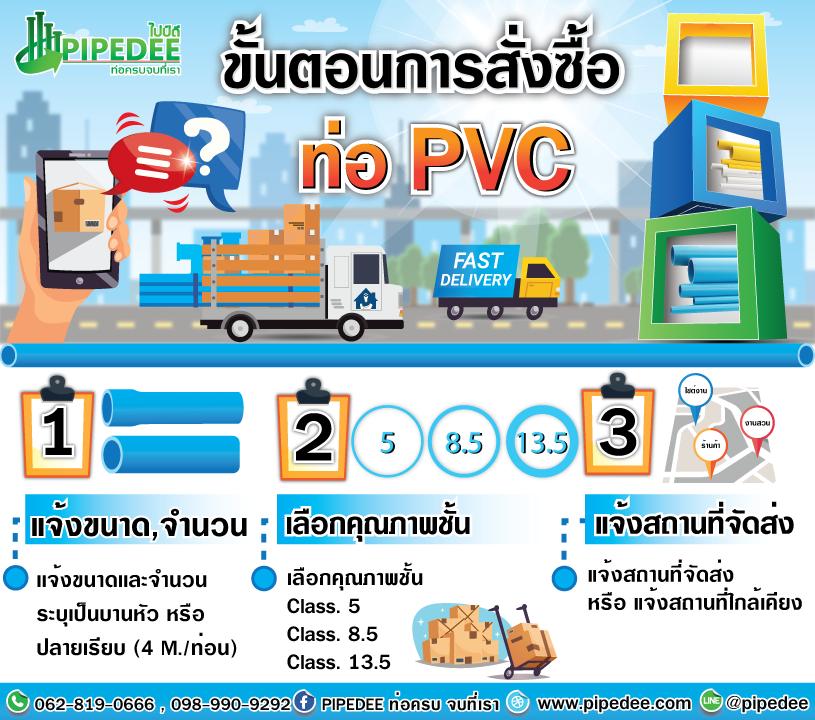 ขั้นตอนการสั่งท่อPVC