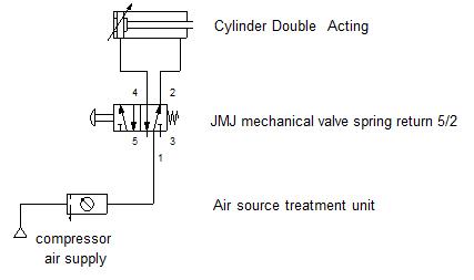 ใบงานที่ 3 สวิทช์ปุ่มกด 5/2 ควบคุมกระบอกลมสองทาง (air cylinder Double Action)