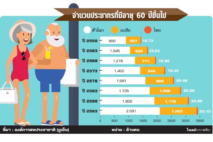 ท่องเที่ยวพร้อมปรับตัว รับเทรนด์สังคมสูงอายุ