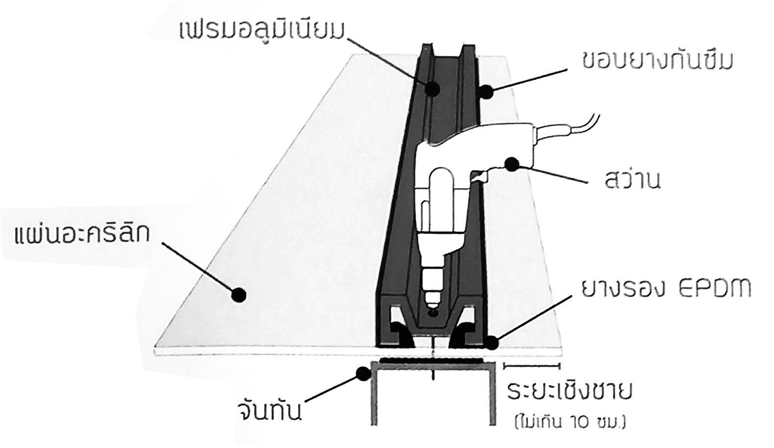 วิธีการทำให้สกรูอยู่กึ่งกลางรูคว้าน