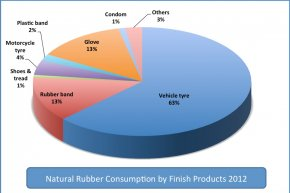Thailand Natural Rubber Consumption by Products