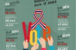 ดุสิตโพลเผยประชาชนมองเลือกตั้งท้องถิ่นมีทุจริตถึง 53%
