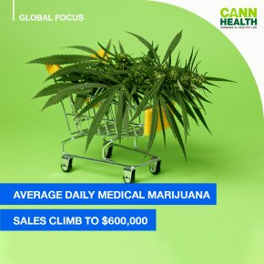 Average daily medical marijuana sales climb to $600,000