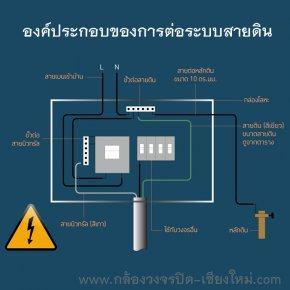 องค์ประกอบของการต่อระบบสายดิน - กล้องวงจรปิดลำปาง