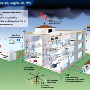 แนวทางการปกป้องเครื่องใช้ไฟฟ้าจากปัญหาฟ้าผ่า แรงดันสูงชั่วขณะ