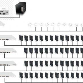 บริการออกแบบระบบ NETWORK