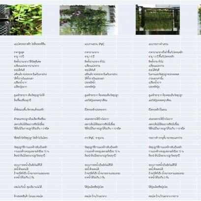 ข้อมูลเปรียบเทียบสวนแนวตั้งในแต่ละประเภท