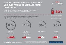 มากกว่า 1 ใน 3 ของผู้บริโภคในเอเชียตะวันออกเฉียงใต้พร้อมซื้อรถพลังงานไฟฟ้า