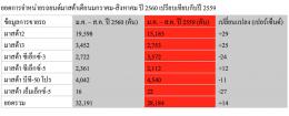 มาสด้า2 แรง ยอด สค.โตอีก 53% พร้อมส่งแคมเปญกระตุ้นยอดขายต่อเนื่อง