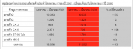 มาสด้ามาแรงยอดขายกระฉูด พร้อมดันคนไทยนั่งแท่นบริหาร