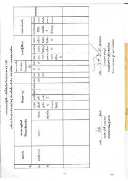 ประกาศแผนปฏิบัติการจัดซื้อ/จัดจ้าง ปีงบประมาณ 2560