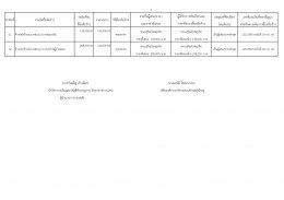 สรุปผลการดำเนินการจัดซื้อจัดจ้างในรอบเดือน กันยายน 2560