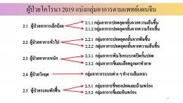 การรักษา COVID-19 ด้วยศาสตร์แพทย์แผนจีน