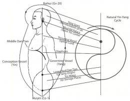 ทำความเข้าใจกับ ชี่ (ลมปราณ) สสารเล็กที่สุดในร่างกายของเรา