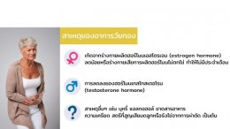 ภาวะวัยทองและโรคของหญิงวัยหมดประจำเดือน Menopausal syndrome