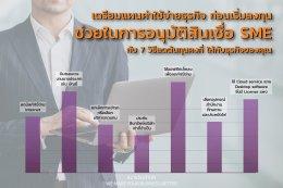 เตรียมแผนค่าใช้จ่ายก่อนเริ่มลงทุน ช่วยอนุมัติสินเชื่อ SME
