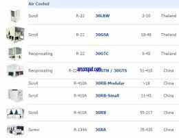 Air Duct แอร์ดักท์ ต่อท่อลม Chiller ชิลเลอร์ เครื่องปรับอากาศ เทรน Trane แคเรียร์ Carrier  สำหรับ สำนักงาน และ โรงงาน อุตสาหกรรม